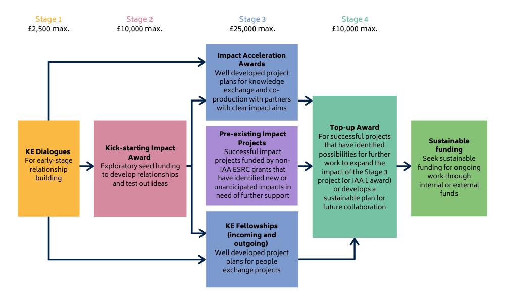 iaa stage gate diagram