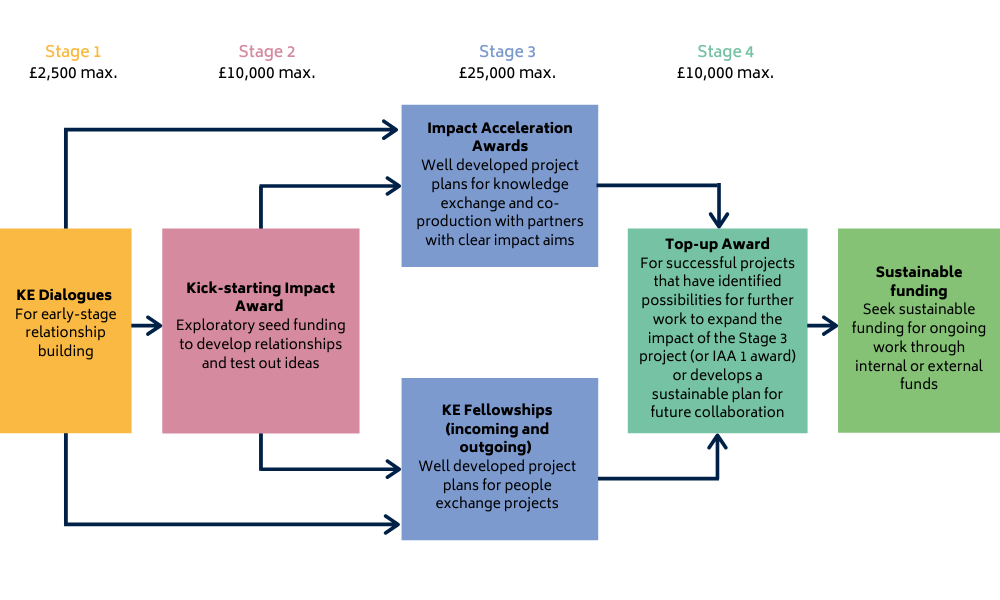 Diagram of the IAA as a stage-gated programme. S1: KE Dialogues, S2: Kick-starting impact, S3: Impact Acceleration / KE Fellowships; S4: Top-up award (can lead to sustainable funding)